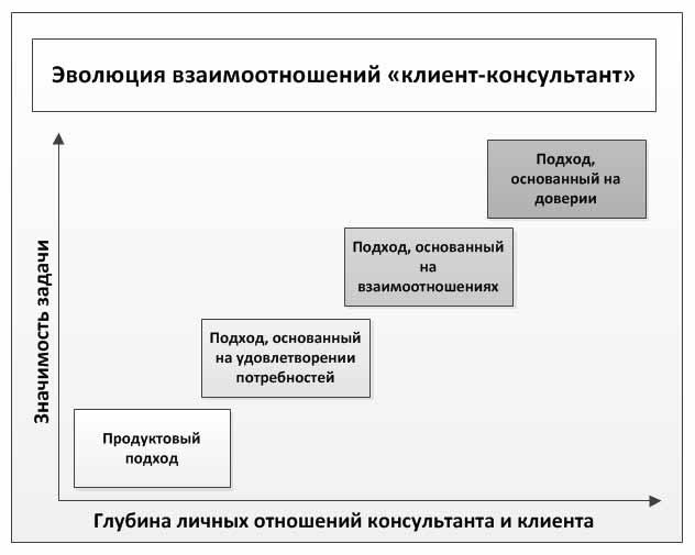 Эволюция_отношений_с_клиентом